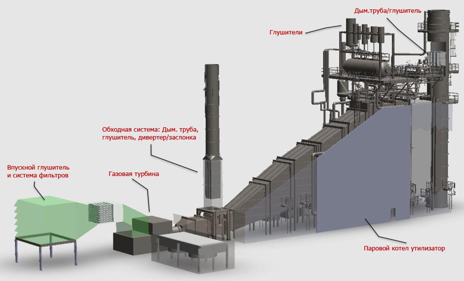 Дополнительное теплоэнергетическое оборудование